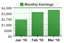 monthly earnings bar chart